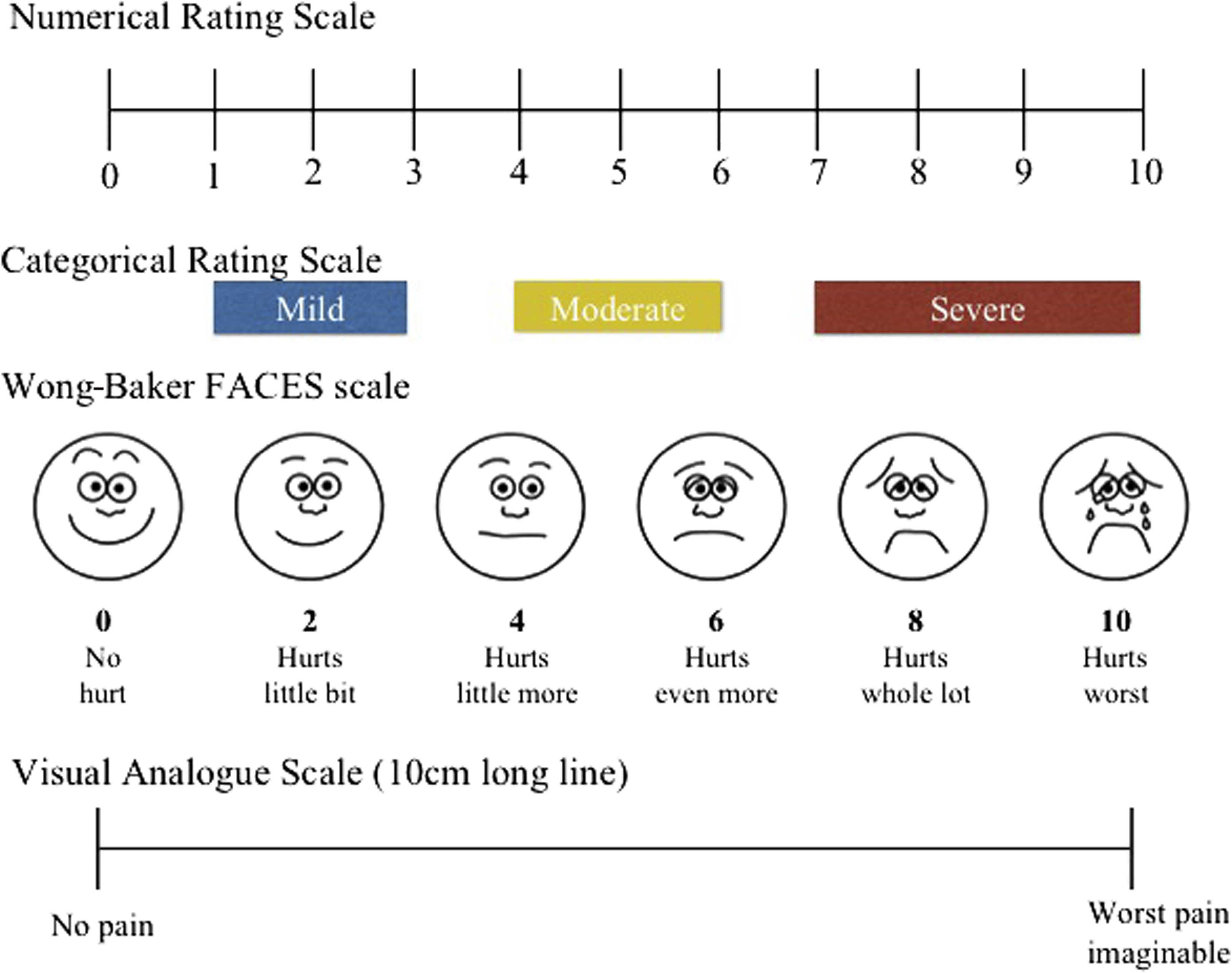 Acute Pain Management In Dermatology Journal Of The