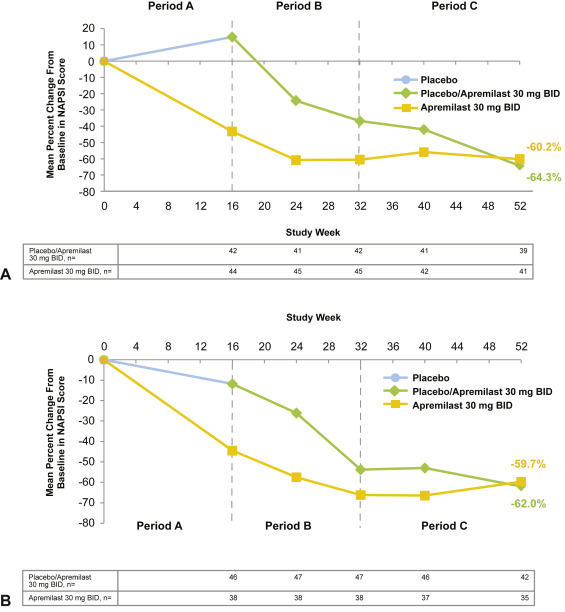 Oral Apremilast Significantly Improved Nail and Scalp Psoriasis and Health-Related Quality-of-Life Measures in Phase III ESTEEM 1 Study 3